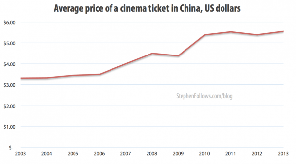average-price-of-cinema-tickets-in-china