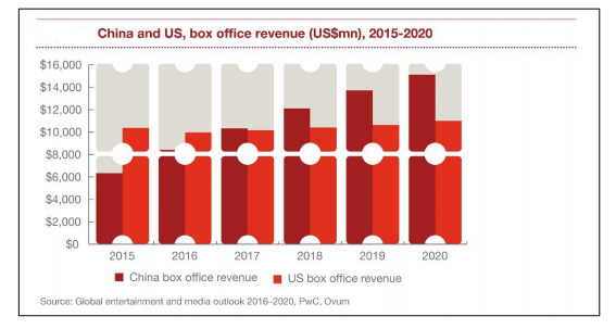 china-us-box-office-revenue-2015-2020