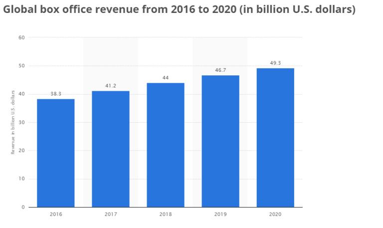 global-box-office-2016-2020