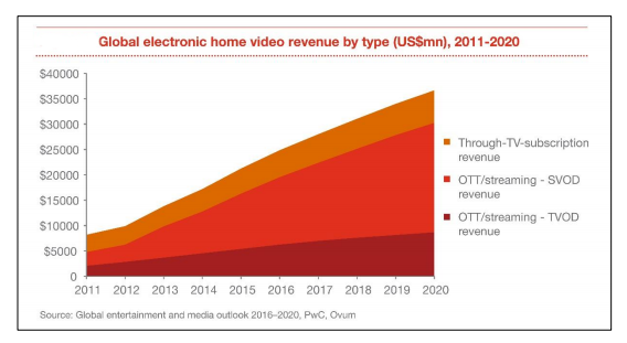 Global electronic home video revenue by type 2011 - 2020.PNG