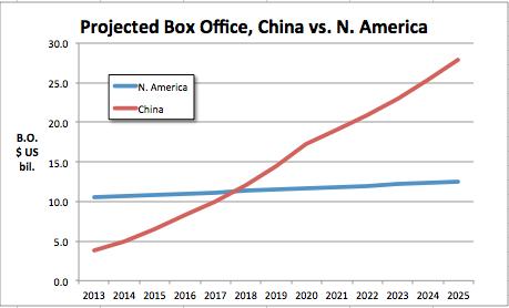 projected-b-o-china-vs-n-am-thru-20251